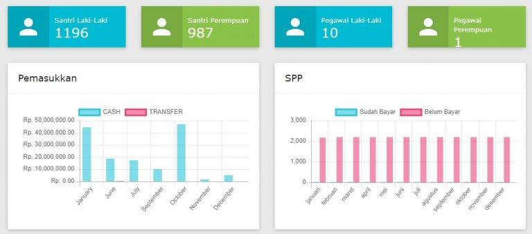 Aplikasi Keuangan Pesantren